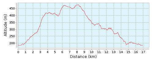 17 km løypa
